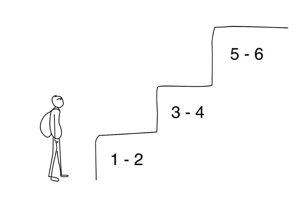 Strektegning av elev som står foran en trapp med karakterer på trinnene. Illustrasjon.