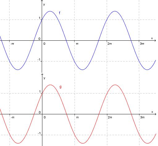 Bilde av to grafer