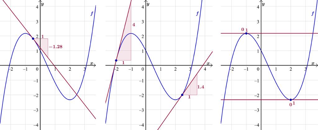 Bilde av ulike detaljer på grafen