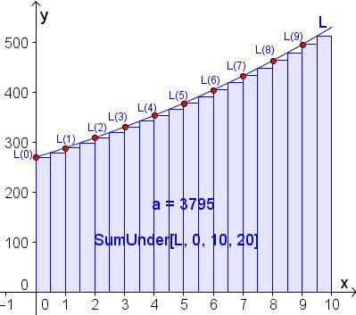 Graf, areal under grafer