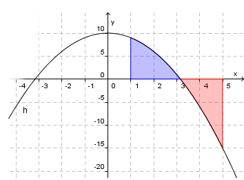 Bilde av en tenkeboble og en graf