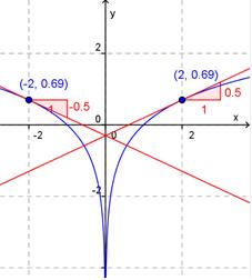 Bilde av en graf og en tenkeboble