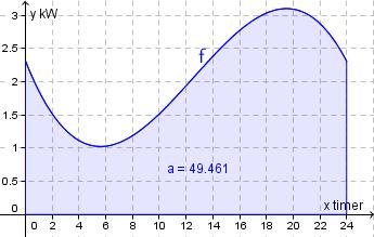 Graf, strømforbruk