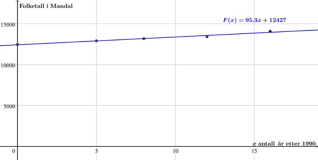 Graf som viser folketall. Graf.