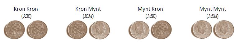 Diverse hendelser ved myntkast. Illustrasjon.
