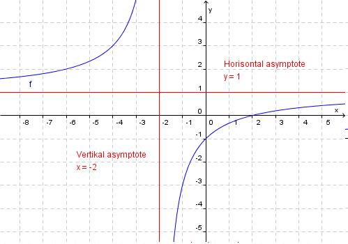 Horisontal asymptote