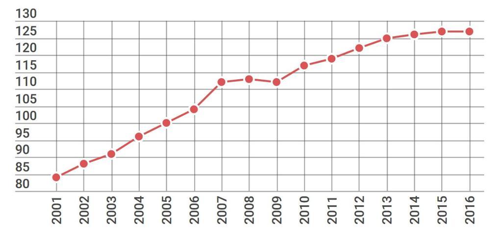 Grafisk framstilling som viser utviklingen av forbruket til norske husholdninger. Grafikk.