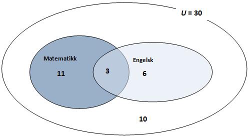 Venndiagram matematikk og engelsk