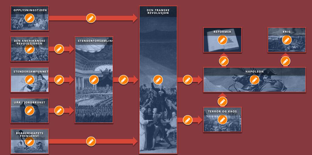 Tankekart for den franske revolusjon som viser hendelser og sammenhenger. Skjermdump.