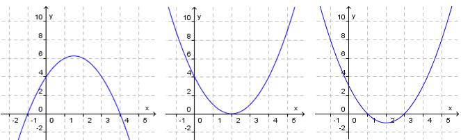 andregradsfunksjoner.graf.