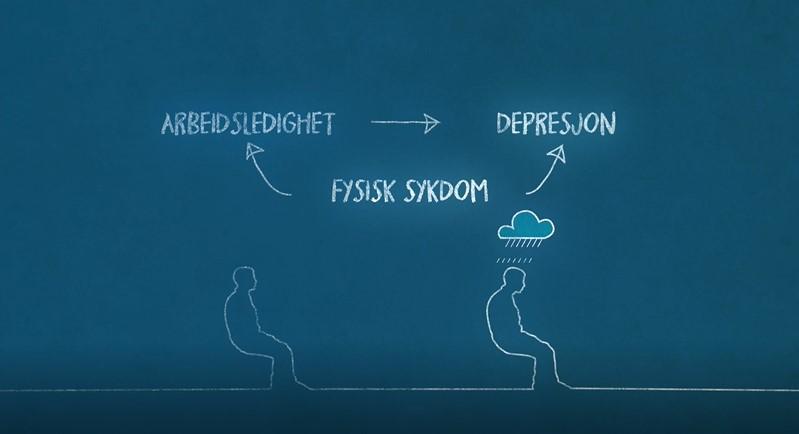 """To personer sitter. En har en regnsky svevende over seg. Over dem står ordene """"arbeidsledighet"""", """"depresjon"""" og """"fysisk sykdom"""" med piler mellom. Illustrasjon."""