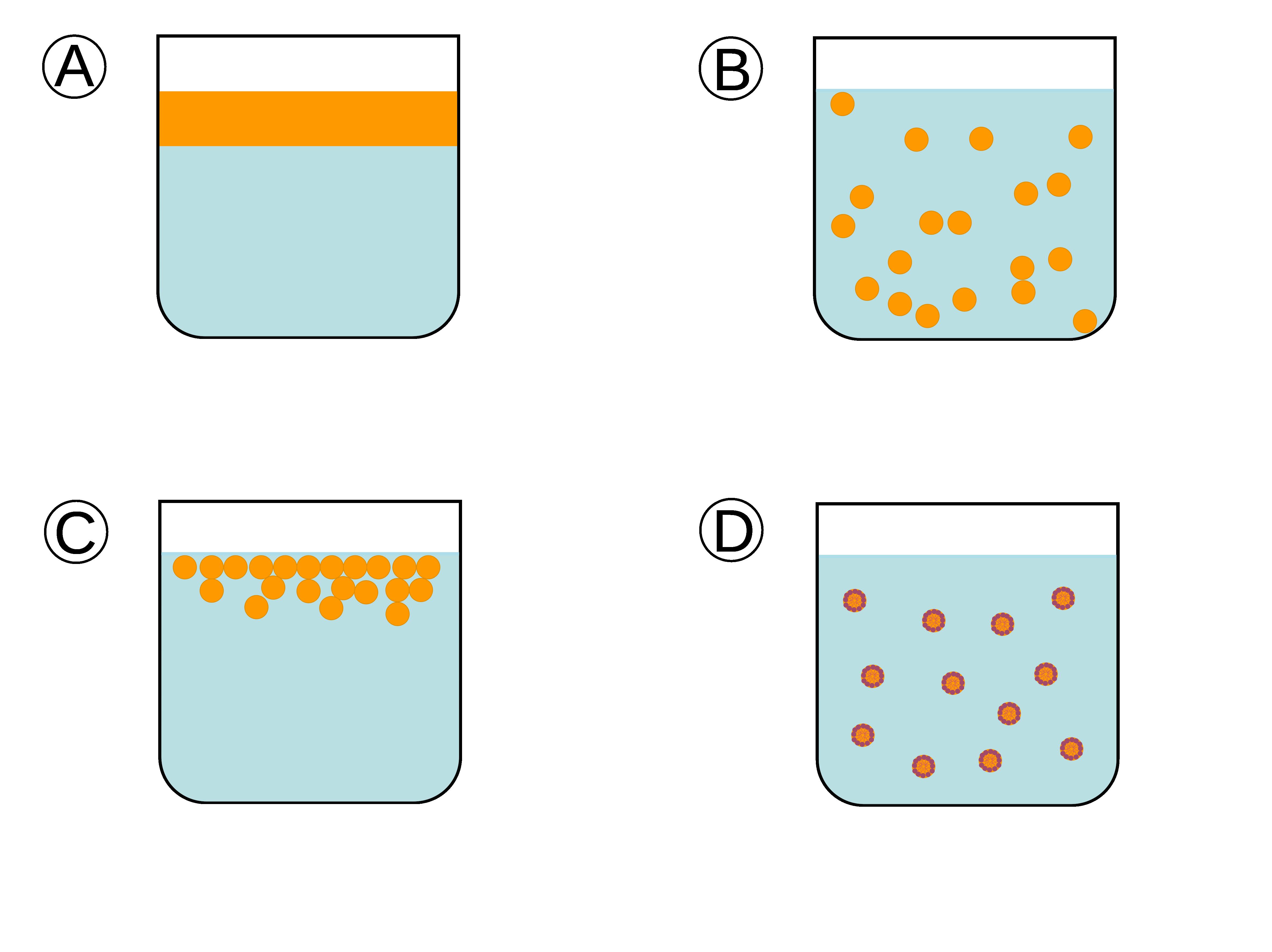 Skissen viser snitt av fire ulike beholdere med olje i vann. A viser olje som flyter på vann. B viser en emulsjon av olje og vann. C viser separasjonsfasen der oljedråpene samles på toppen av vannet. D viser olje som holdes i vann ved hjelp av en emulgator. Illustrasjon.