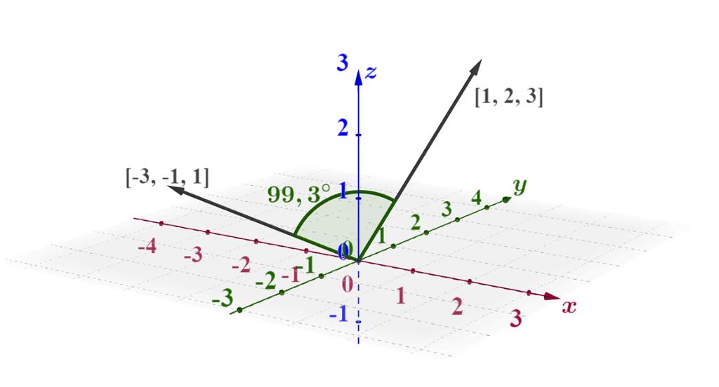 Vinkel mellom vektorer i et koordinatsystem i tre dimensjoner. Bilde.