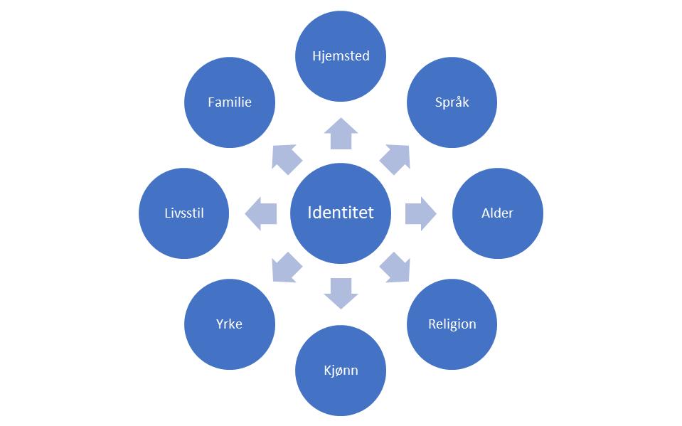 Ulike deler en identitet kan bestå av.