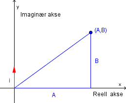 Bilde av et koordinatsystem