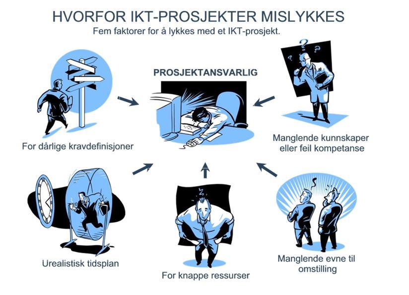 Illustrasjon av forskjellige årsaker til at prosjekter mislykkes. Illustrasjon