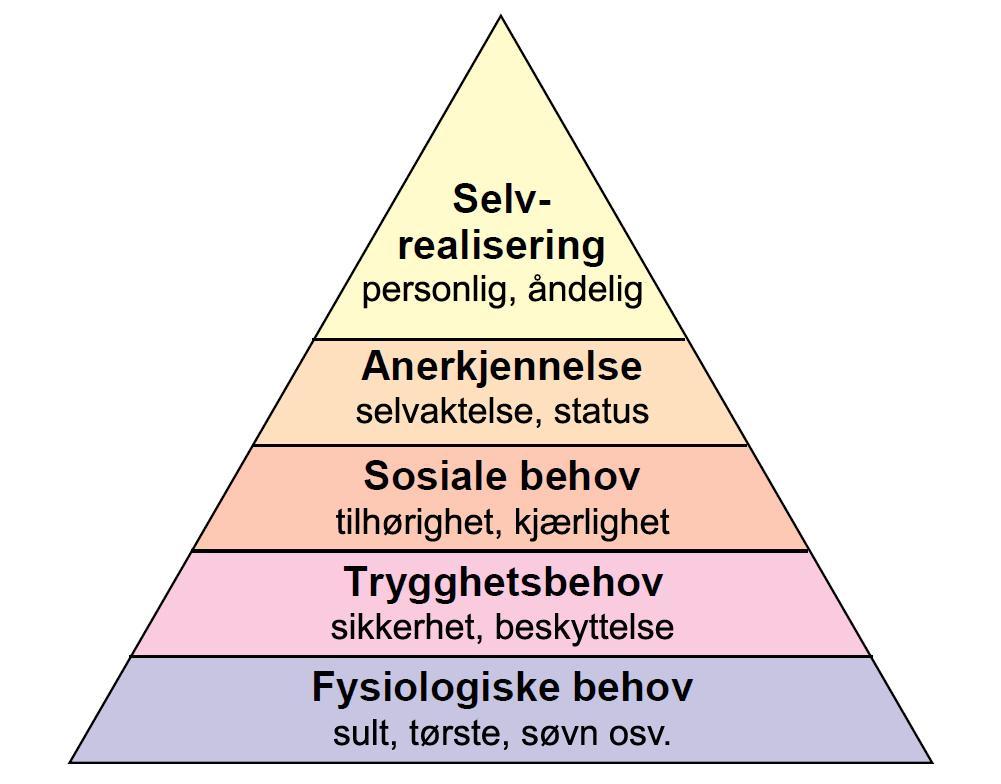 Maslows behovspyramide. Illustrasjon.