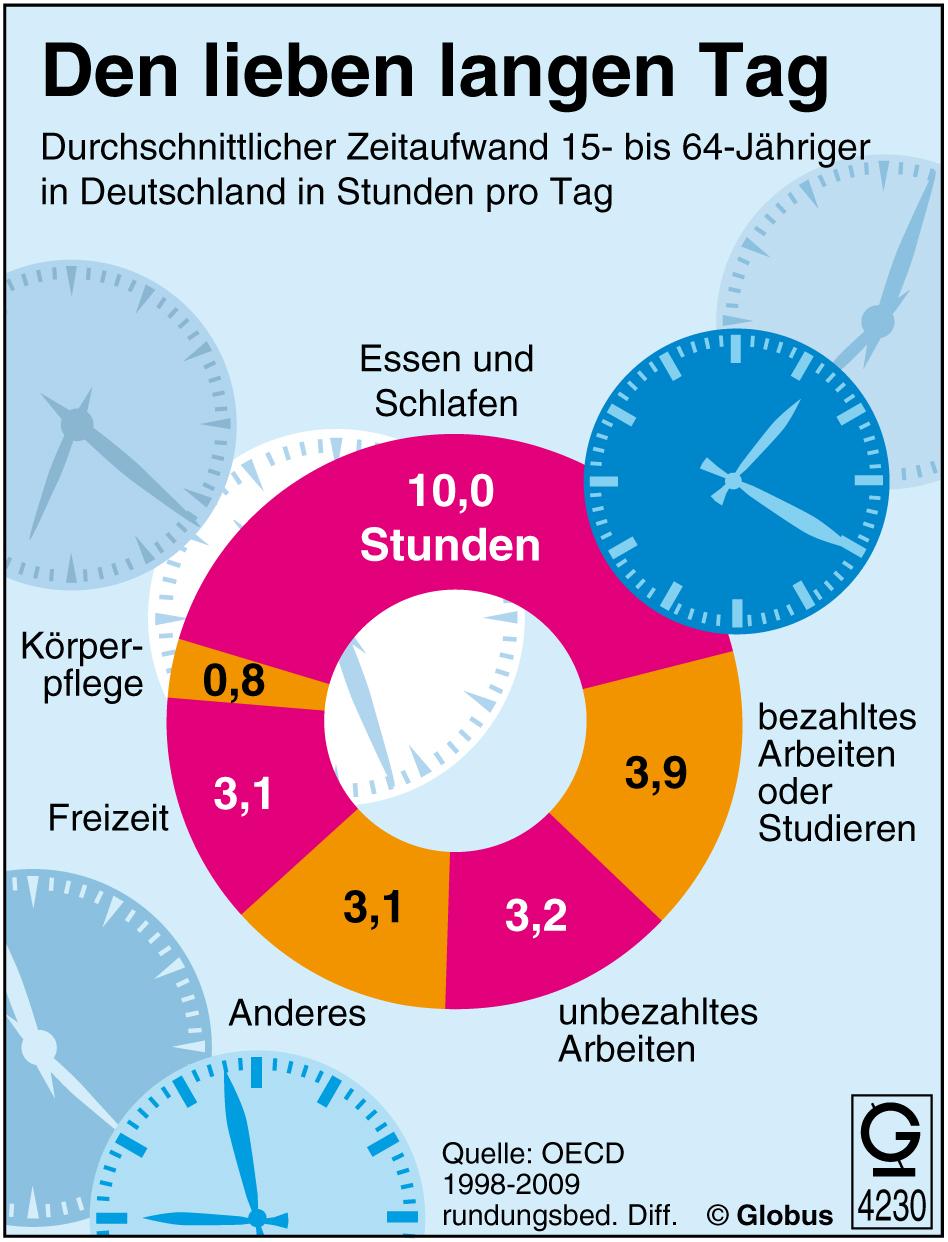 d0eec6099 Tysk - Alltag in Deutschland - NDLA