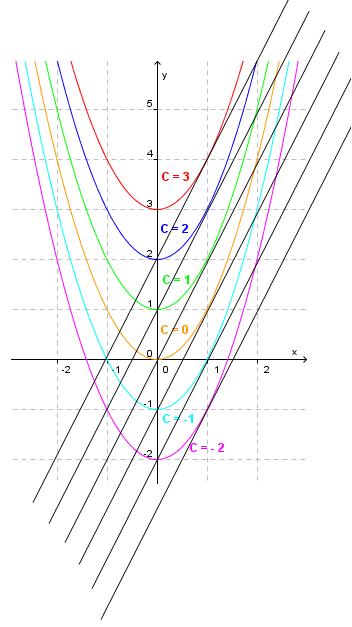Bilde av integralkurver