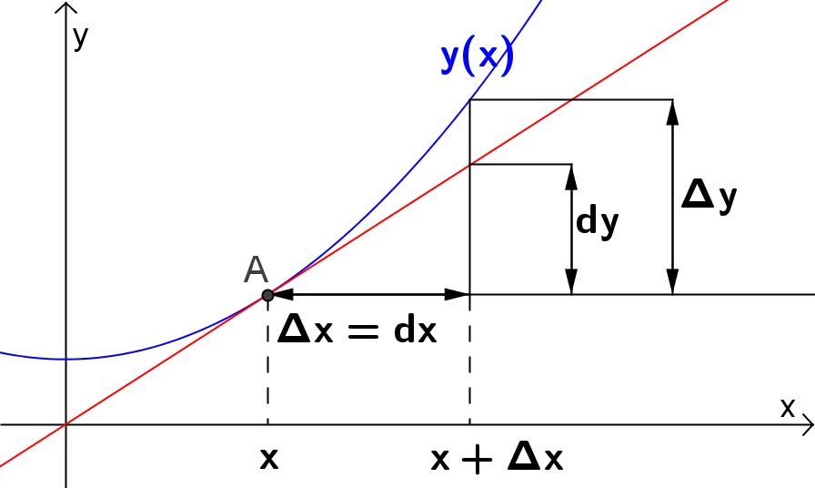 Grafen til en funksjon med differensialene d x og d y. Illustrasjon.