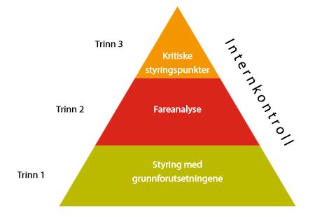 En trekant med trinn i en internkontroll. Illustrasjon.