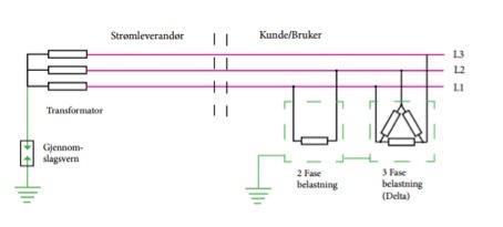 Bilde av et tegnet IT-nett.