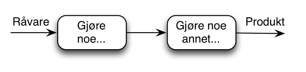Flytskjema for en generell prosess