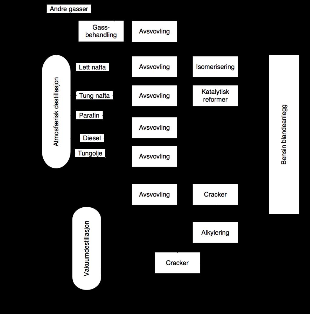 Eksempel på flytskjema: Raffinering av råolje