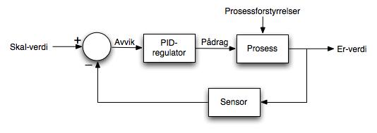 Reguleringssløyfe med PID-regulator