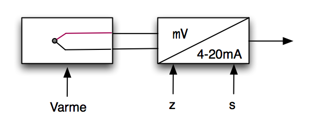 Enkelt diagram for oppbyggingen av et termoelement