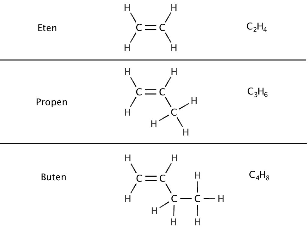 Alkener