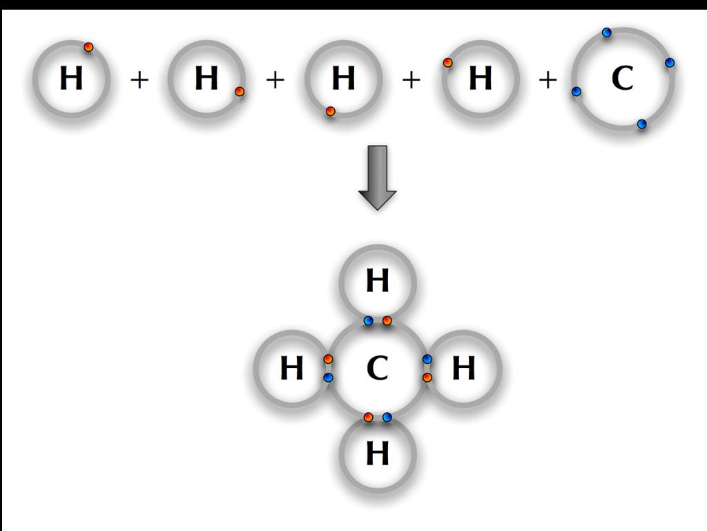Kovalent binding CH4