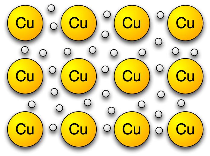 Metallbinding kobber
