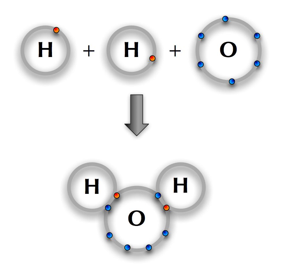 Polar kovalent binding H2O