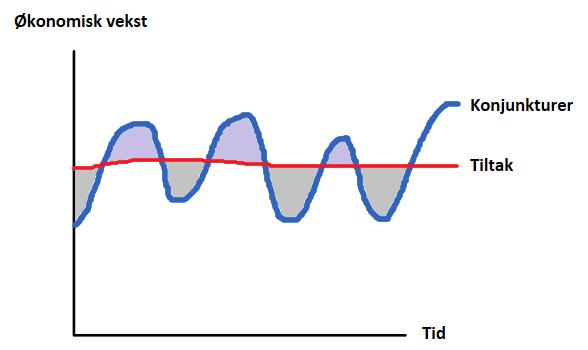 Skisse over Keynes motkonjunkturpolitikk. Illustrasjon.