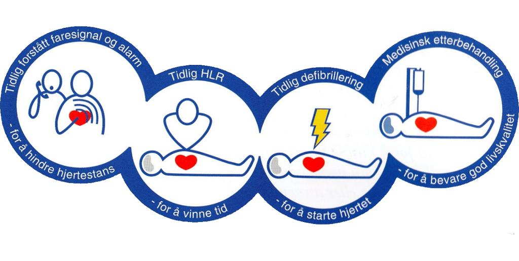 Illustrasjon av kjeden som redder liv