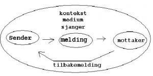 tegning av elementene ved en kommunikasjonsprosess