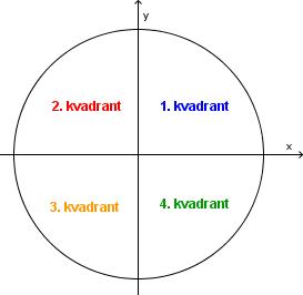 Bilde av fire kvadranter