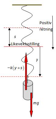 Skjematisk figur av et lodd opphengt i en spiralfjær. Illustrasjon.