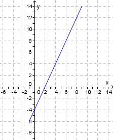 Rett linje i koordinatsystem