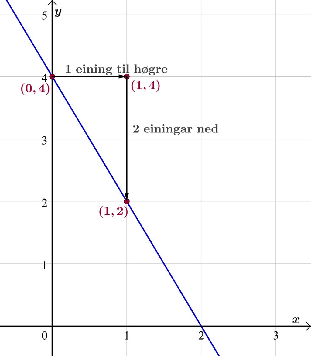 Grafen til en lineær funksjon.Tegning.