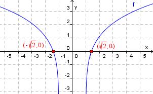 Graf logaritmefunksjon