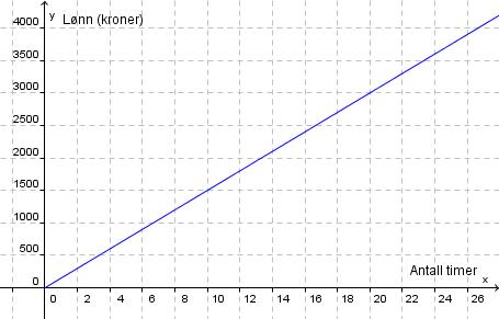 Grafisk framstilling over lønn. Graf.