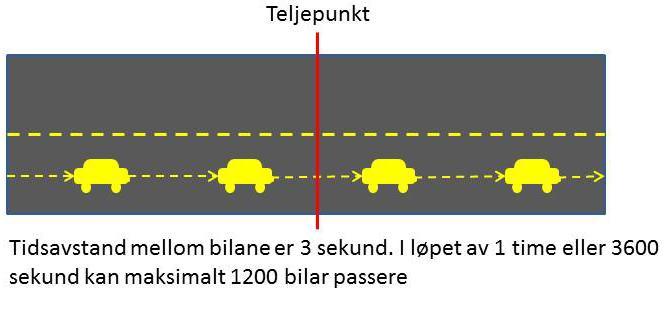 Maksimal kapasitet for eitt køyrefelt er cirka 1200 bilar per time.