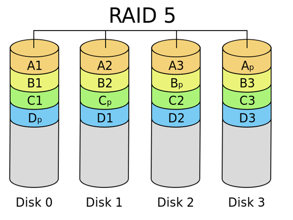Modell som viser hvordan Raid 5 fordeler data og plass til redudanse utover fire harddisker.
