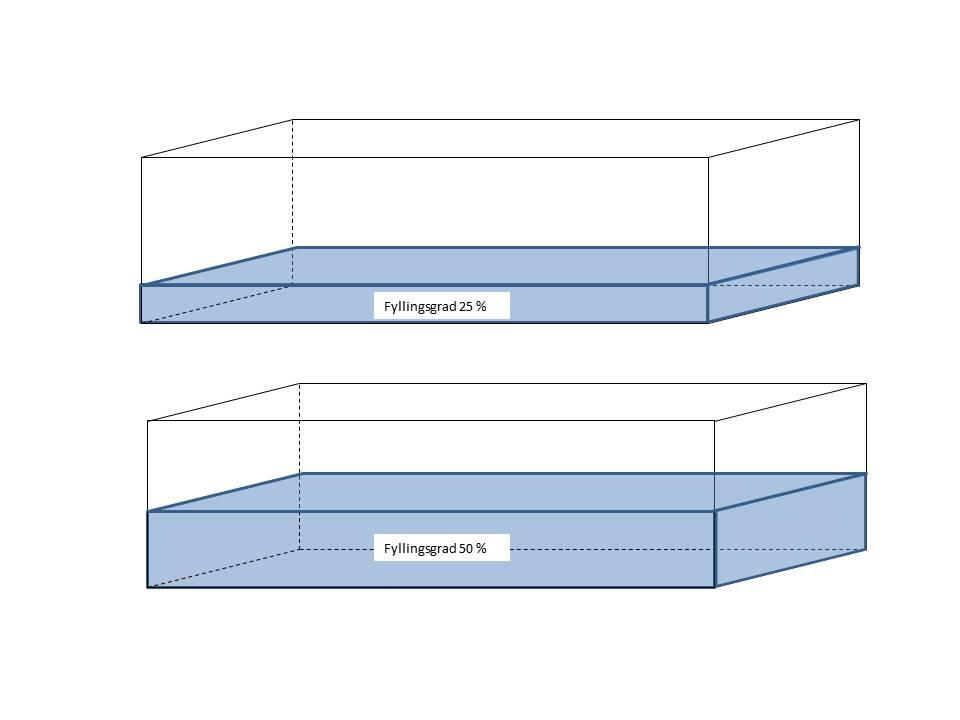 Fyllingsgraden angir hvor godt vi utnytter volumet i en konteiner