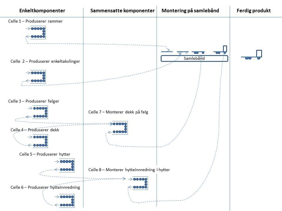 Prinsippskisse av samlebåndsproduksjon og JIT-prinsippet