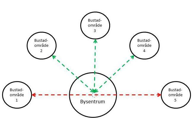 Kombinasjon av radielle ruter (grøn) og heilpendelruter (raud)