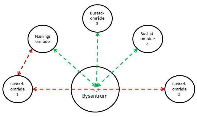Kombinasjon av radielle ruter, heilpendelruter og eit tverrsamband