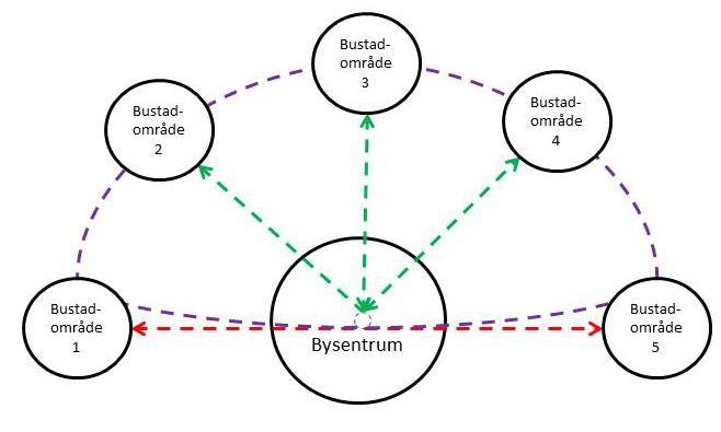Kombinasjon av radielle ruter, heilpendelruter og ei ringrute